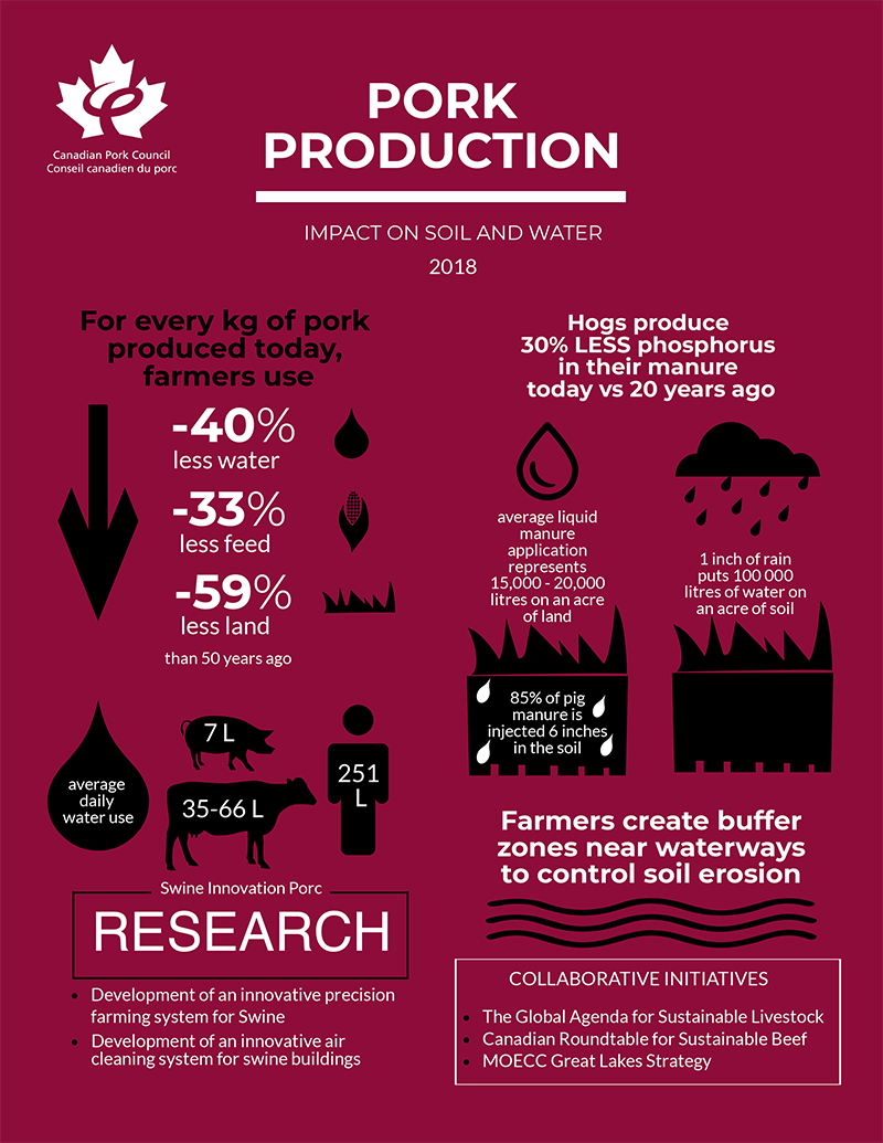 climate change infographic canadian pork council